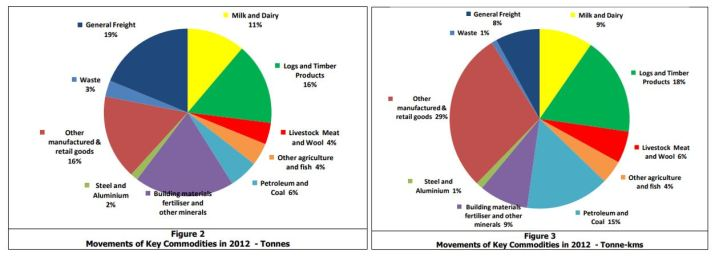 FT-2012-commodity-freight-tonnes-km-01