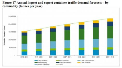 FT-container-growth-by-commodity-2-2042