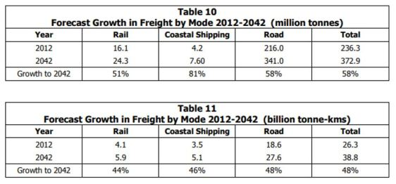 FT-freight-growth-2-2042-by-mode-01