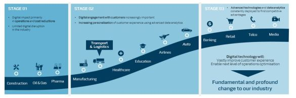 FT-logistics-digital-disruption-01