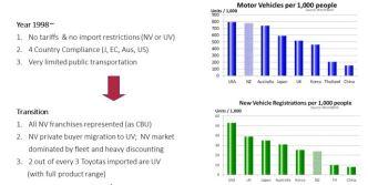 FT-Toyota-vehicle-ownership-imports-01