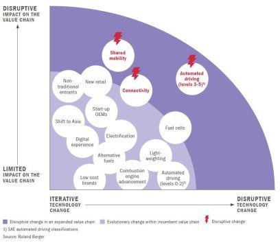 RB-automotive-disruption-trends