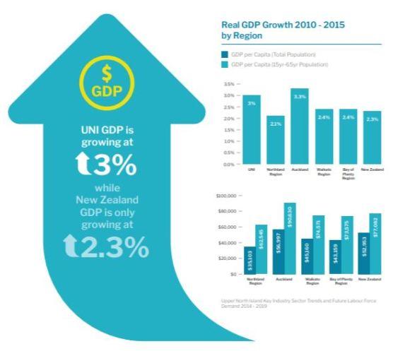 UNAIS-stats-GDP-06